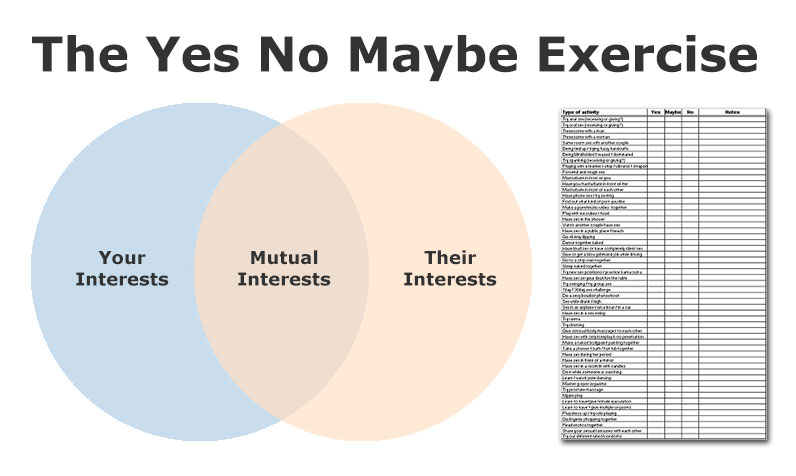 Yes No Maybe Exercise by Kris Stone